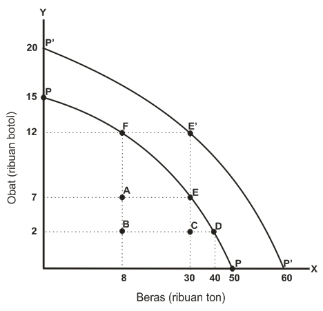 kurva kemungkinan produksi production posibility curve bentuk kurva ...